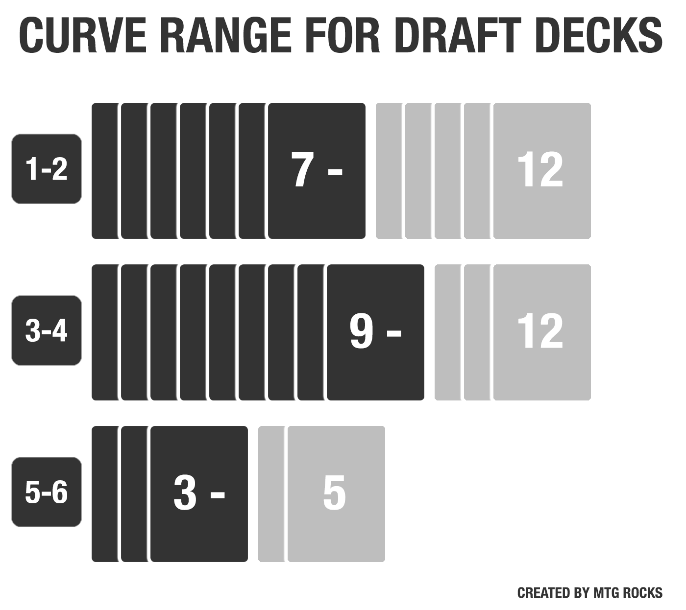 Guide: How to Curve the Perfect Magic: the Gathering Draft Deck